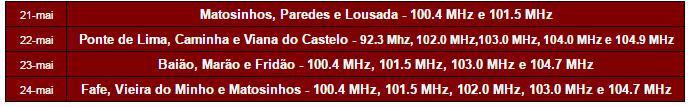 Tabela 2 - Vodafone Rally de Portugal 2015